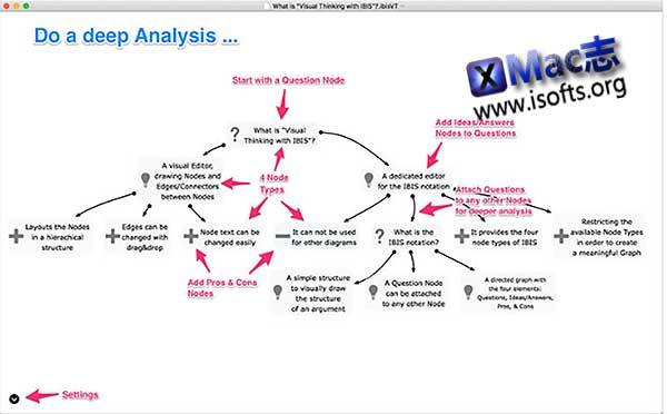 [Mac]思维导图软件 : Visual Thinking with IBIS