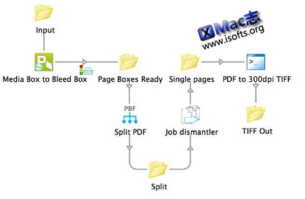 [Mac]印前自动化工具 : Enfocus Switch