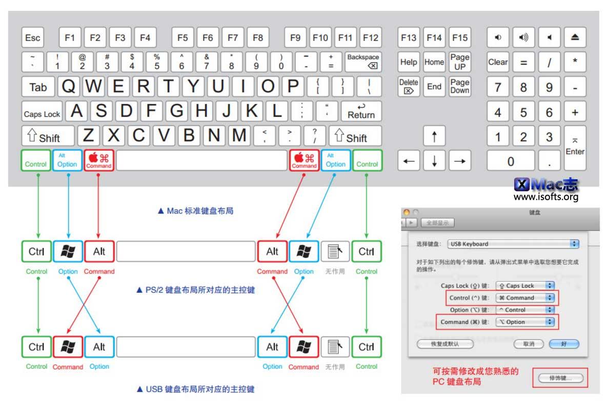 一张图看懂Mac键盘和PC键盘的区别