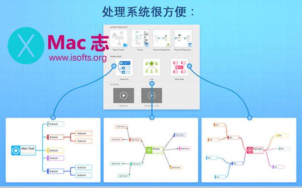 [Mac]思维导图软件 : iMap Builder