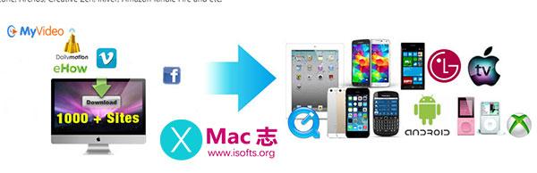[Mac]在线视频下载及格式转换工具 : Allavsoft Video Downloader Converter
