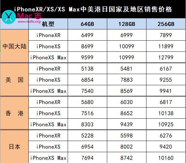iPhoneXR/XS/XS Max中美港日国家及地区销售价格