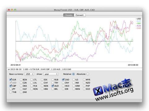 [Mac]查询跟踪多种货币的汇率趋势 : Moneytrends