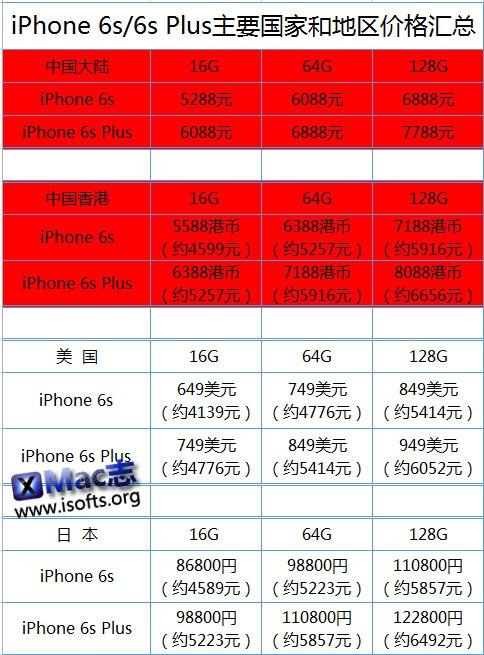 iPhone 6s/ iPhone 6s Plus哪个国家和地区购买比较便宜?6s/ 6s Plus主要国家和地区价格汇总