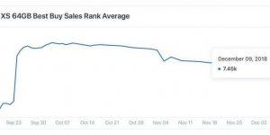 苹果最大零售商百思买公布iPhone XS系列销量 :销量下滑已成定局