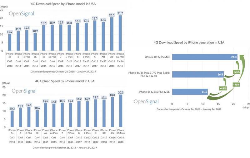 研究发现:iPhone XS 4G速度比前几代快26%